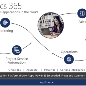 What is Dynamics 365 & how is it licensed?